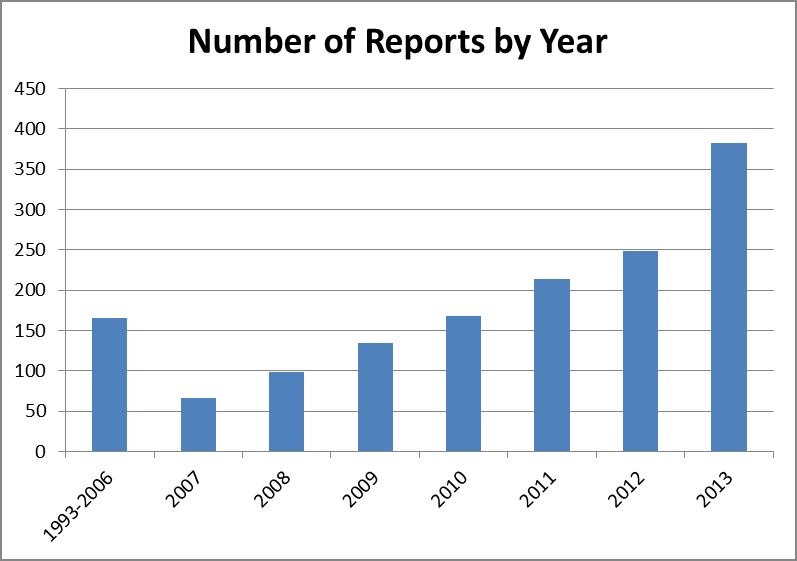 ESG Reports per year