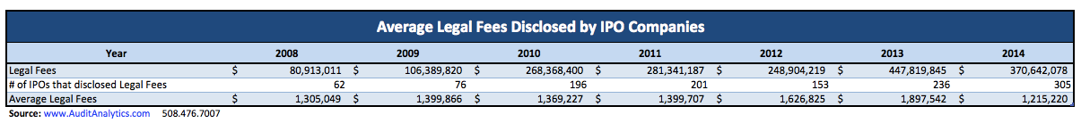 IPO Legal Fees 2014_Table 1 copy