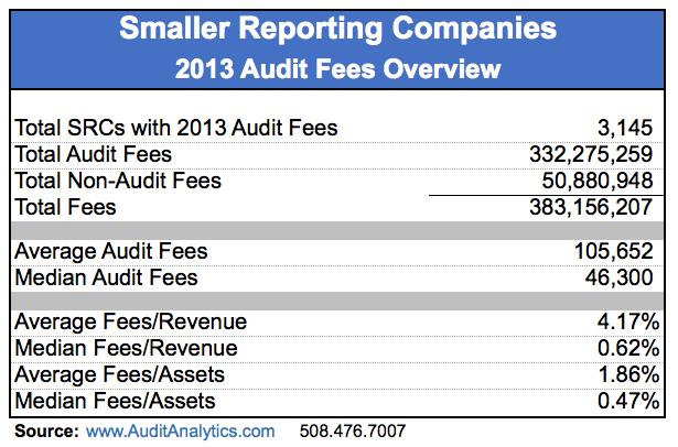 SRC_Audit Fees_Table 1 copy