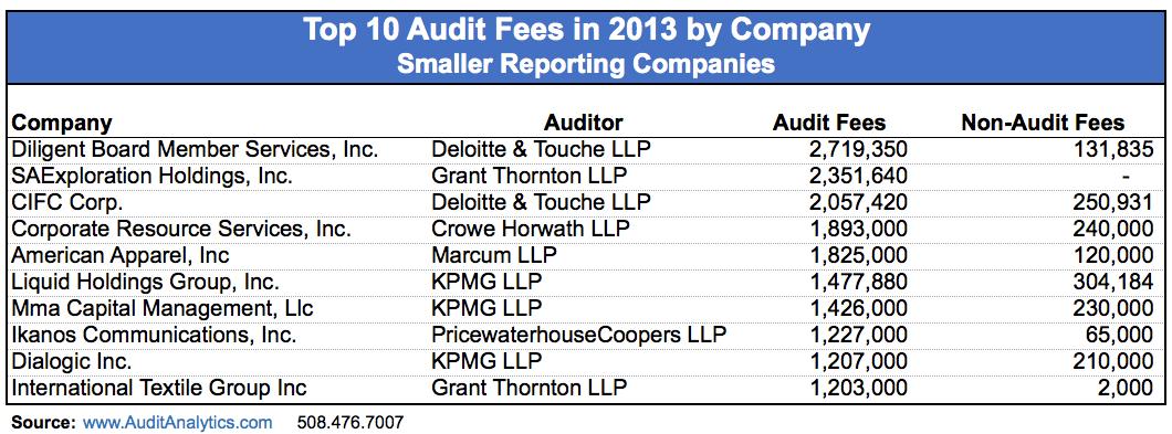 SRC_Audit Fees_Table 2 copy