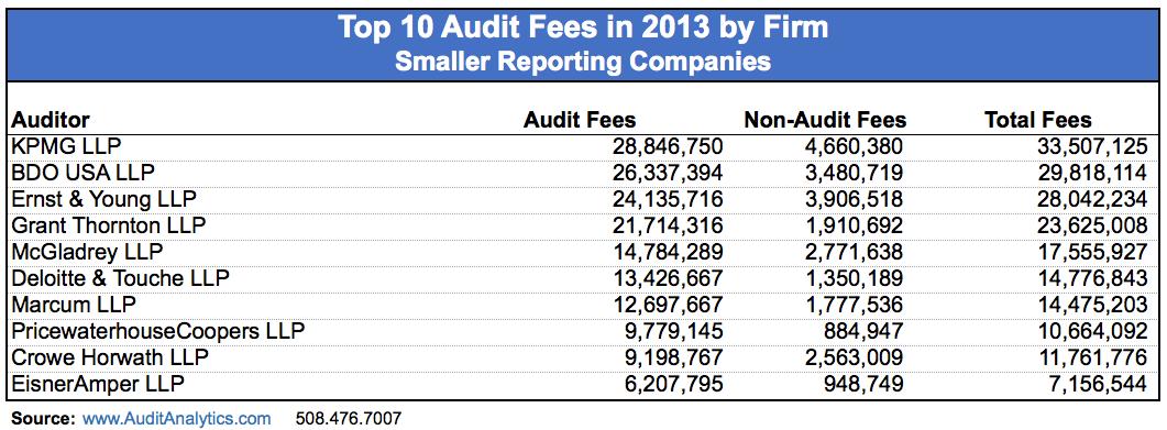 SRC_Audit Fees_Table 3 copy