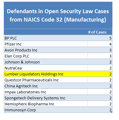 Securities Law Cases1
