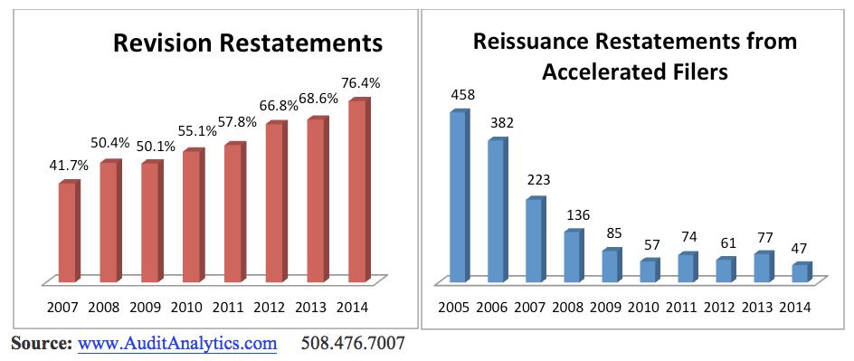 2014 Restatement Review_Table 1 copy