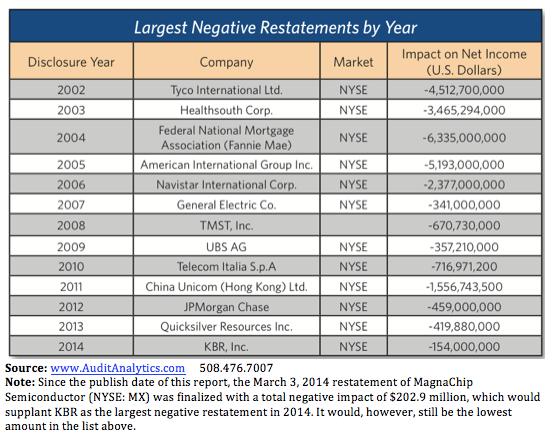 2014 Restatement Review_Table 3 copy