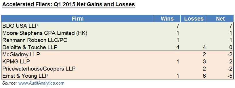 AF Q1 15 Wins and Losses