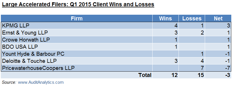 LAF Q1 15 Wins and Losses