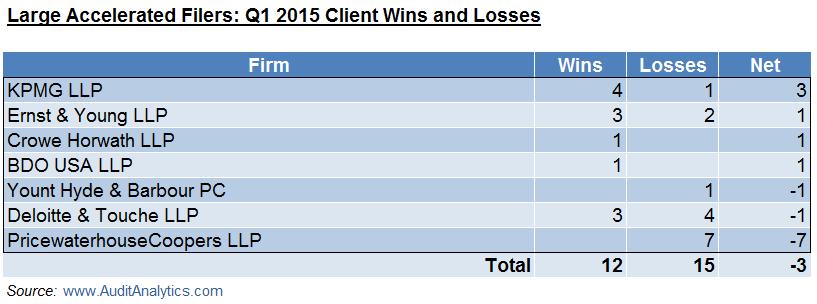 LAF Q1 15 Wins and Losses