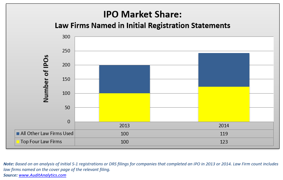 Audit analytics ipo database