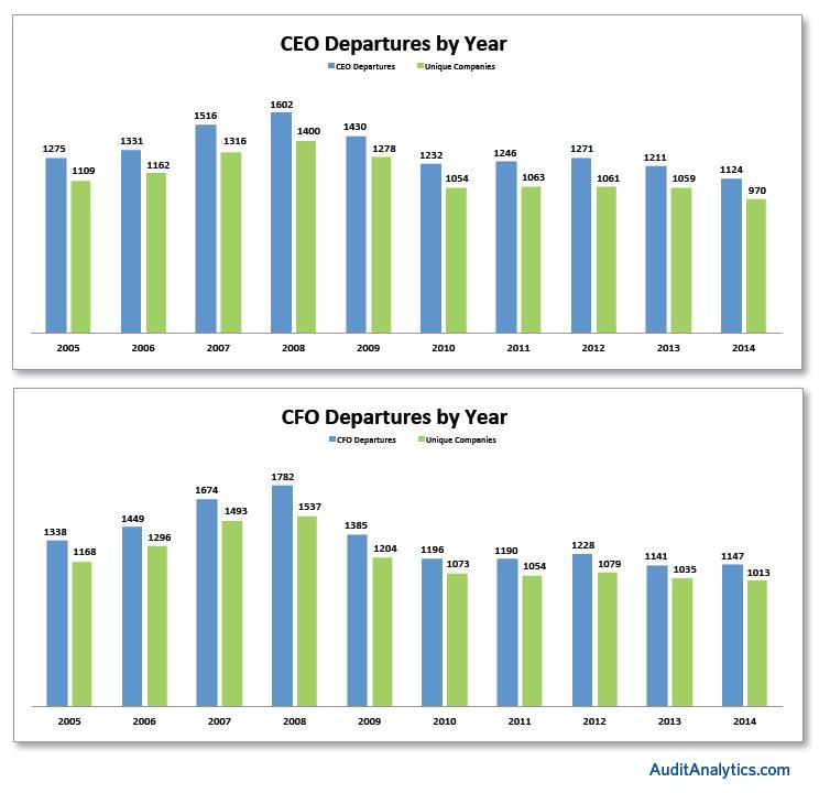 CEO CFO Departs Year
