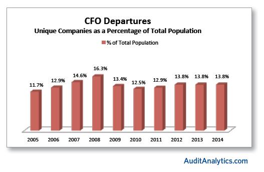 CFO Departs Percents