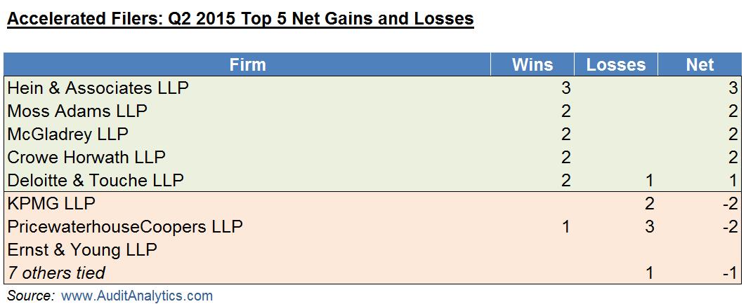 Q2 2015 AF Wins and Losses
