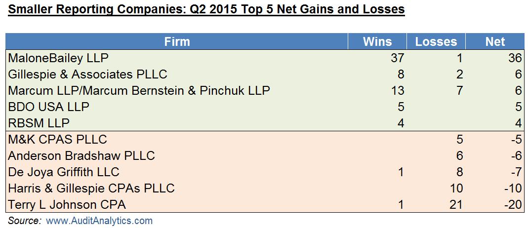 Q2 2015 SRC Wins and Losses