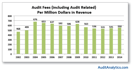 Audit Fees Perc Rev