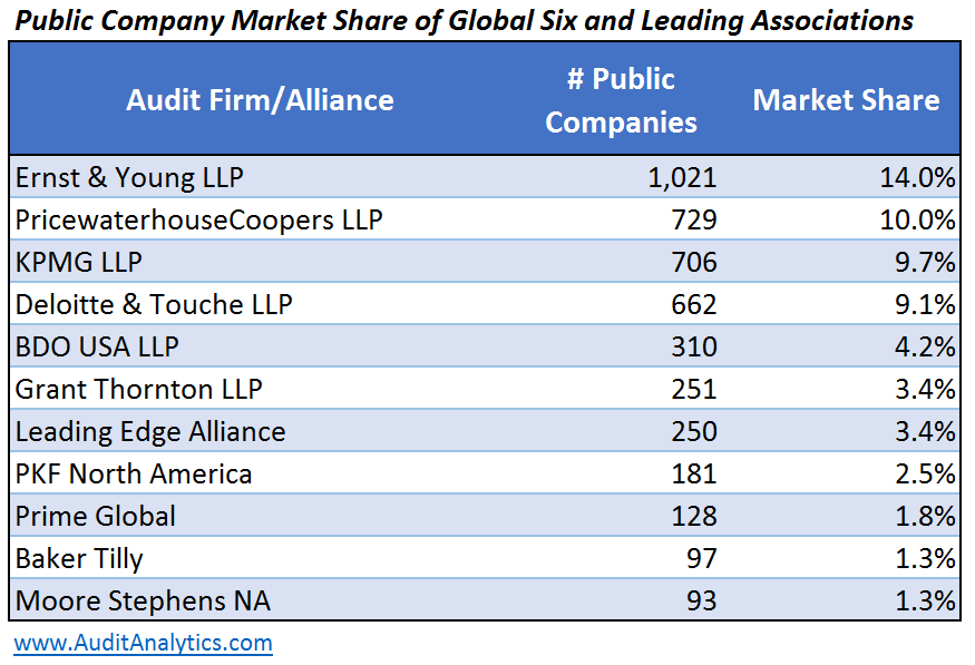 audit firm membership in associations networks and alliances