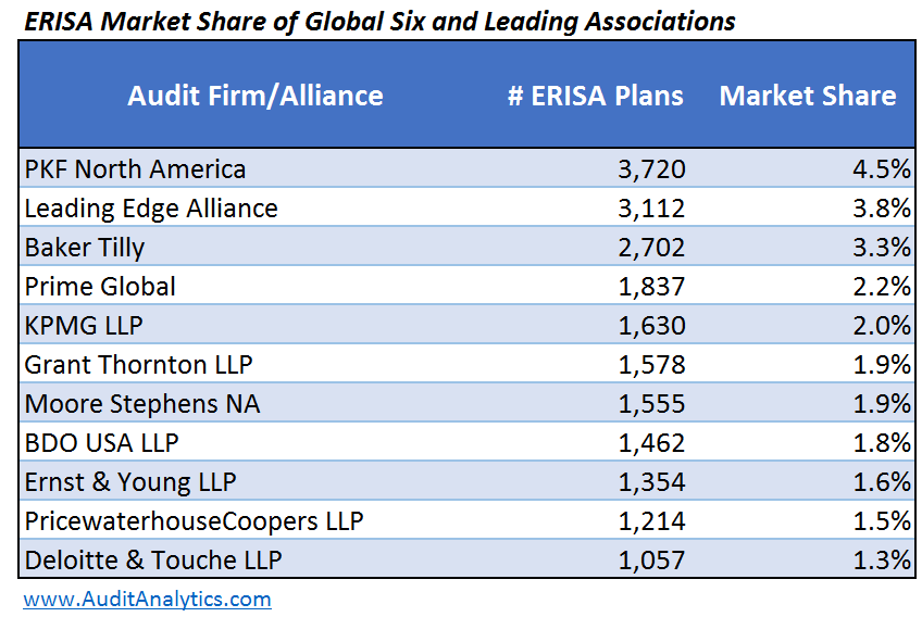 Market Share of G6 and Alliances_Table 2