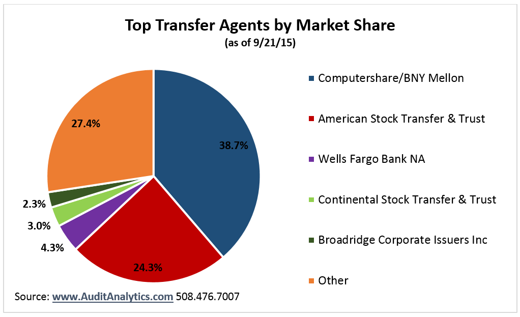 Transfer Agent_Table 1