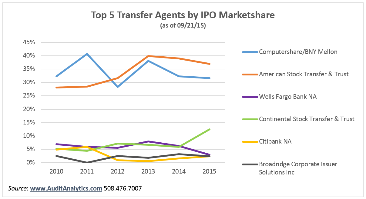 Transfer Agent_Table 2