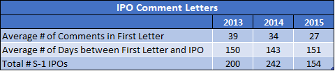IPO Comment Letters