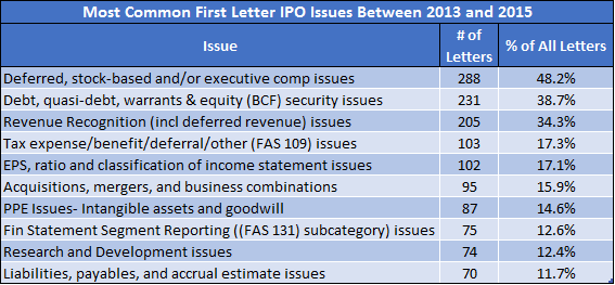 Most Common First Letter IPO Issues