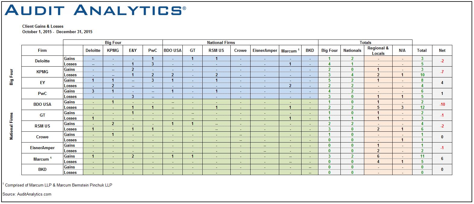 Q4 2015 Auditor Changes Matrix