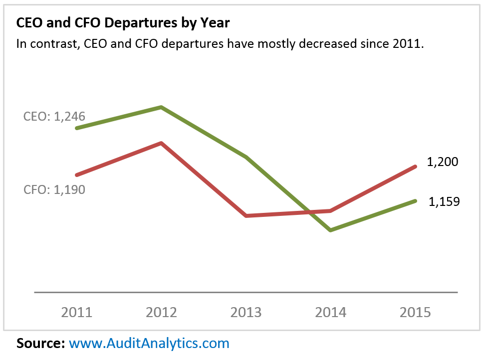 CEO-CFO Departures by Year