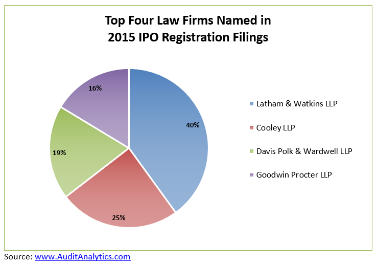 IPO Law Firm Leaders: 2015 | Audit Analytics