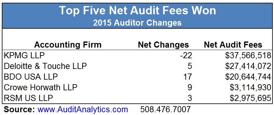 Net Audit Fees Won