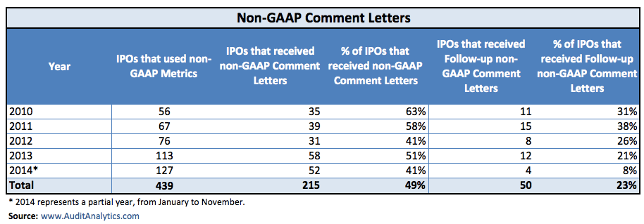 Table_1 IPO Non-GAAP Comment Letters copy