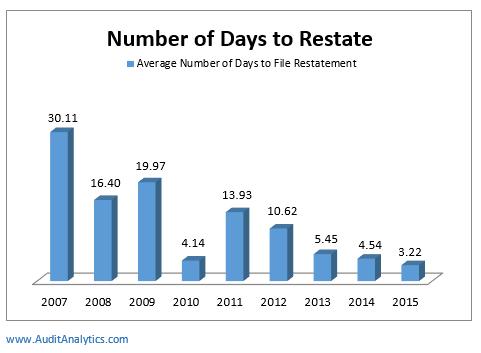 Days restate