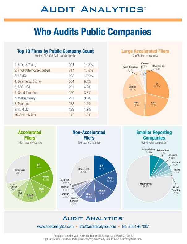 Data Analytics & Automation Manager at BDO USA, LLP