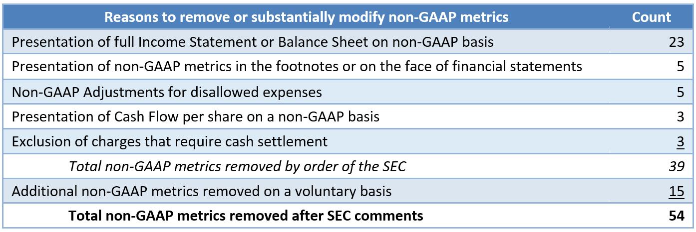 NonGAAP SEC Comment Letters