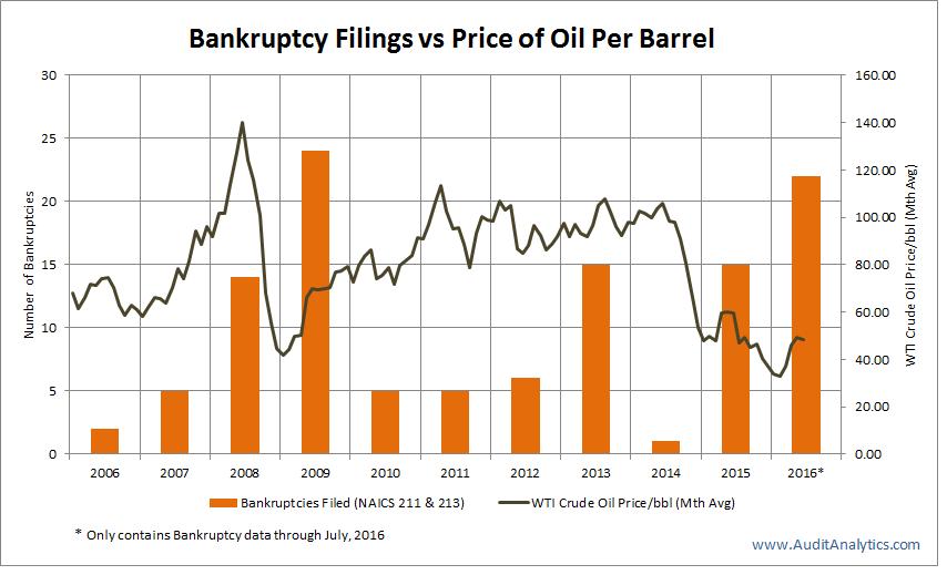 Bankr vs Price