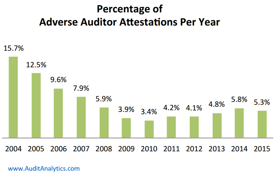 sox404 SOX 404 Disclosures: A Twelve Year Review | Audit Analytics
