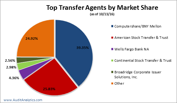 2016-ta-market-share-pie-chart