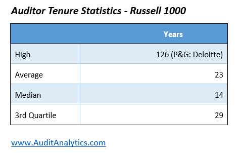 Auditor Tenure and Auditor Rotation Among the Russell 1000 | Audit