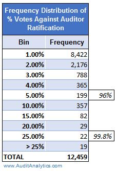 frequency-distribution-votes-against