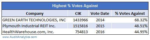 highest-votes-against