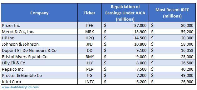 repatriated-reinvested-earnings-shortened