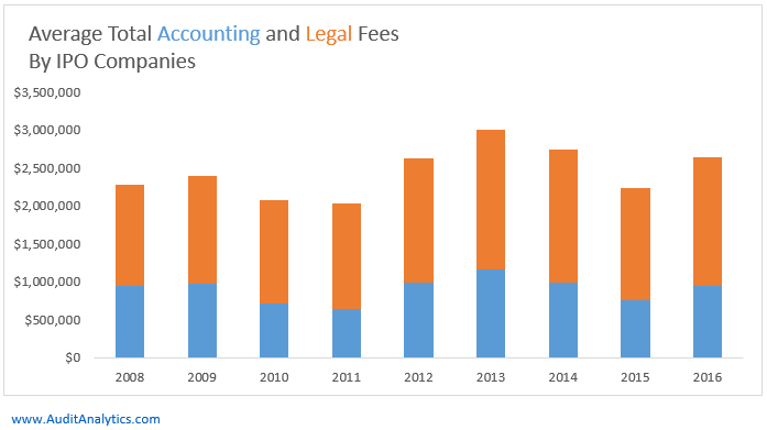 Audit Fees | Bayer Annual Report 2016