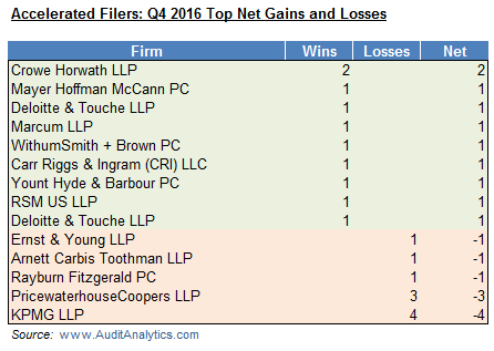 accelerated-filers-q4-2016