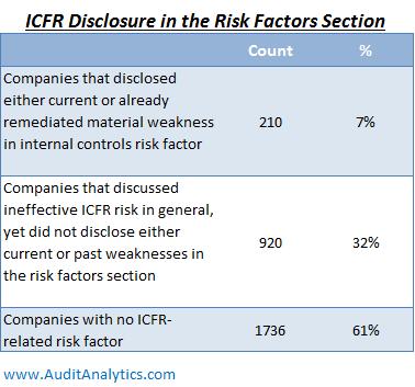 icfr-rf-table