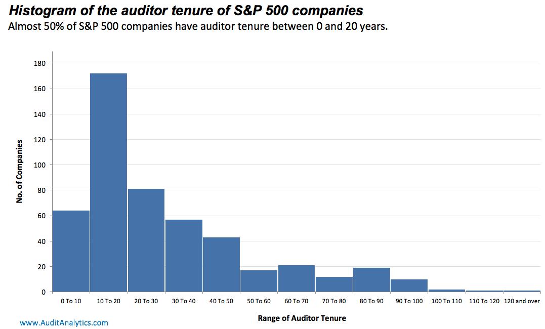 sp-500-auditor-tenure-copy