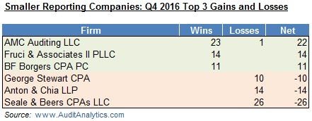 smaller-reporting-companies-q4-2016