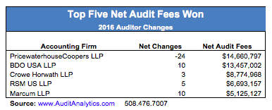 top-5-net-audit-fees-won-corrected