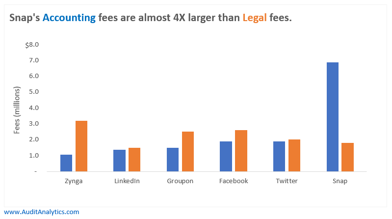 What are the fees associated with an ipo