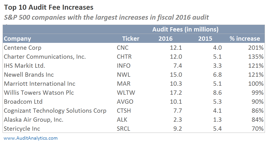 Biggest Percentage Movers in Audit Fees | Audit Analytics