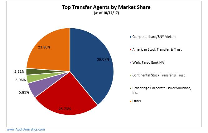 2017 Transfer Agent Market Share | Audit Analytics