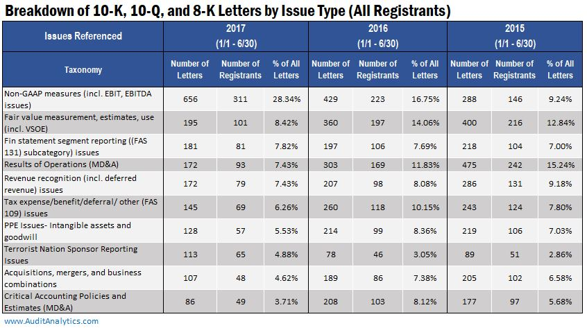 a look at top sec comment letter issues in 2017 audit analytics