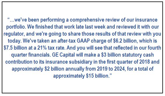 Could we have predicted the general electric insurance charge long term care insurance is a small legacy part of ges portfolio and no new business was originated after the year 2006 overall ge holds only 4 of the urtaz Choice Image