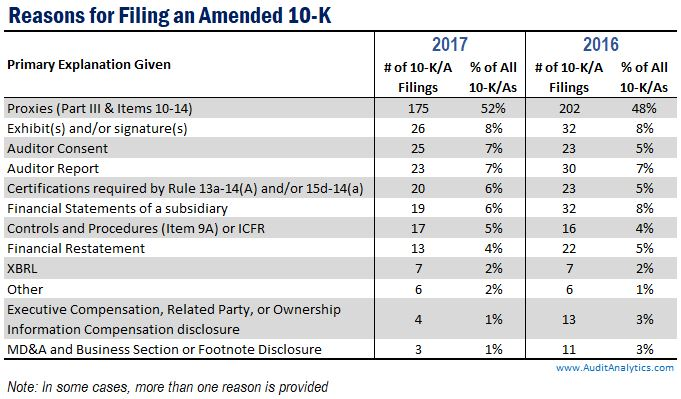 Reasons for an Amended 10-K: 2017 | Audit Analytics